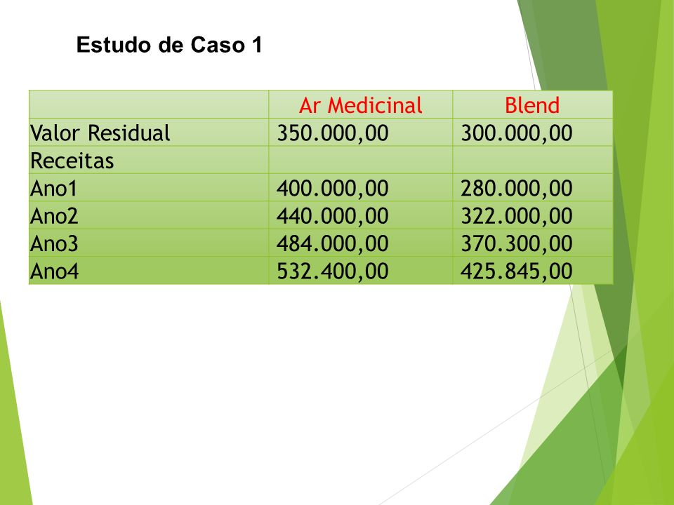 Estudo de Caso 1 Ar MedicinalBlend Valor Residual 350.000,00 300.000,00 Receitas Ano1 400.000,00 280.000,00 Ano2 440.000,00 322.000,00 Ano3 484.000,00