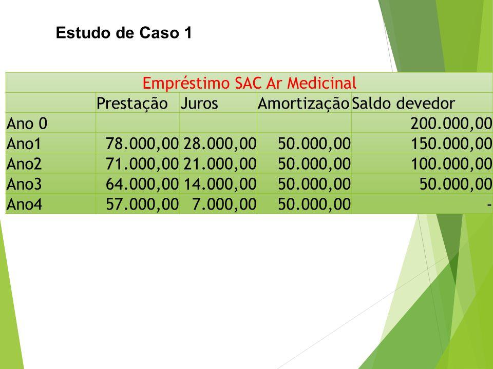 Estudo de Caso 1 Empréstimo SAC Ar Medicinal PrestaçãoJurosAmortizaçãoSaldo devedor Ano 0200.000,00 Ano1 78.000,0028.000,0050.000,00150.000,00 Ano2 71