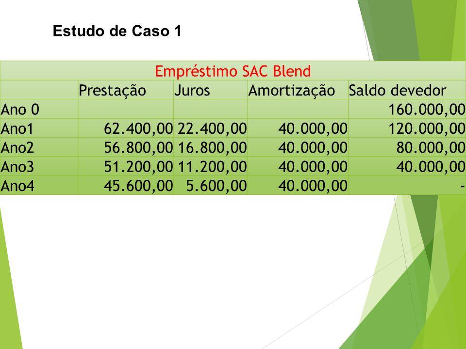 Estudo de Caso 1 Empréstimo SAC Blend PrestaçãoJurosAmortizaçãoSaldo devedor Ano 0160.000,00 Ano162.400,0022.400,0040.000,00120.000,00 Ano256.800,0016