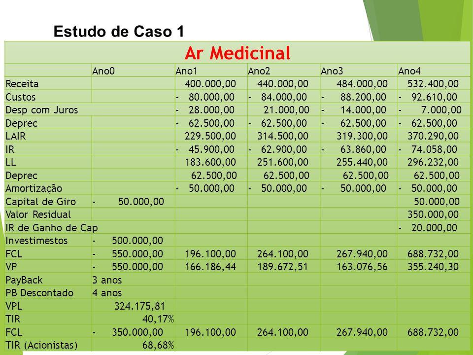 Estudo de Caso 1 Ar Medicinal Ano0Ano1Ano2Ano3Ano4 Receita 400.000,00 440.000,00 484.000,00 532.400,00 Custos- 80.000,00- 84.000,00- 88.200,00- 92.610