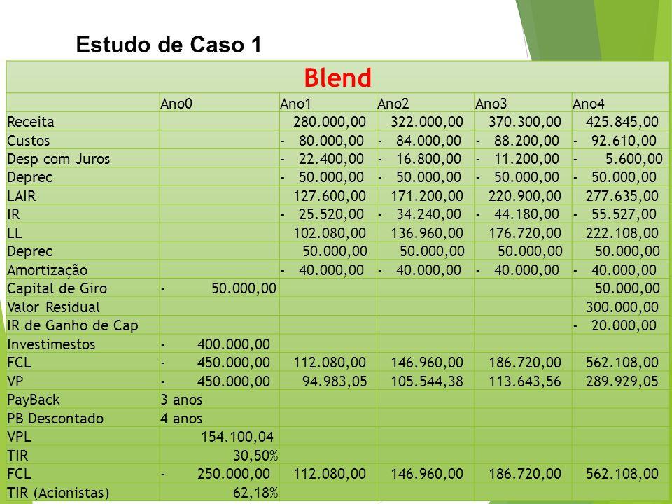 Estudo de Caso 1 Blend Ano0Ano1Ano2Ano3Ano4 Receita 280.000,00 322.000,00 370.300,00 425.845,00 Custos- 80.000,00- 84.000,00- 88.200,00- 92.610,00 Des