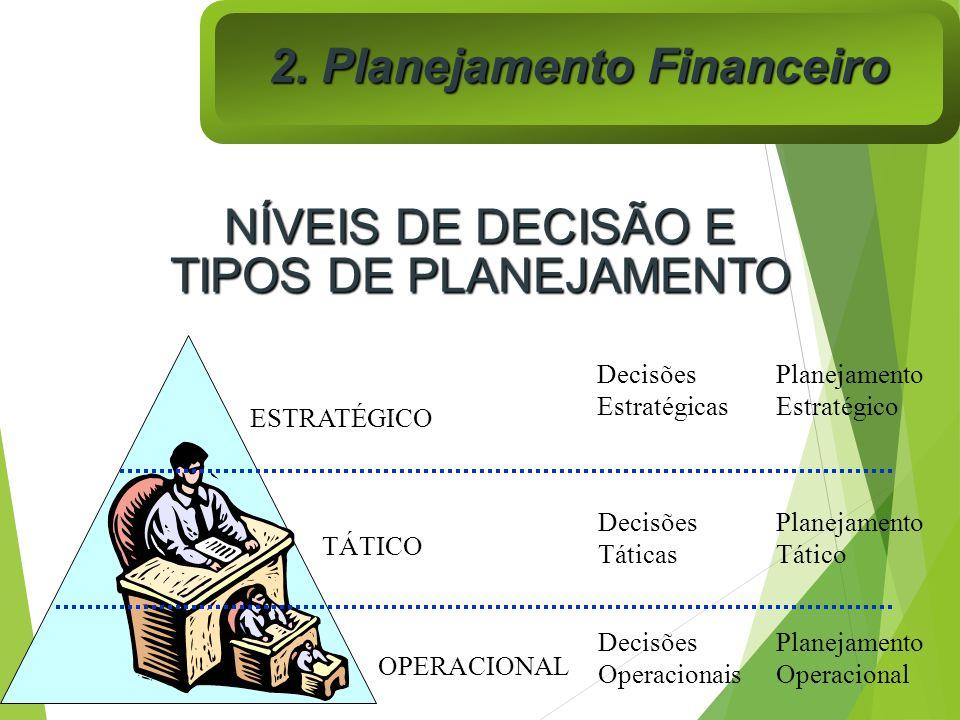 NÍVEIS DE DECISÃO E TIPOS DE PLANEJAMENTO Decisões Estratégicas Planejamento Estratégico Decisões Táticas Planejamento Tático Decisões Operacionais Pl