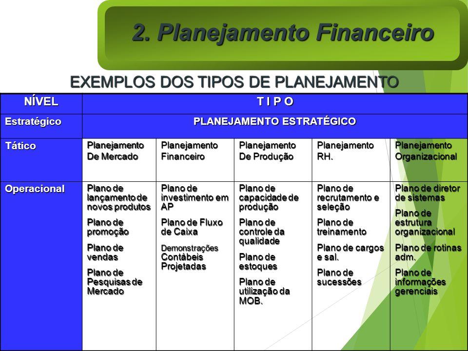 EXEMPLOS DOS TIPOS DE PLANEJAMENTO NÍVEL T I P O Estratégico PLANEJAMENTO ESTRATÉGICO TáticoPlanejamento De Mercado PlanejamentoFinanceiroPlanejamento