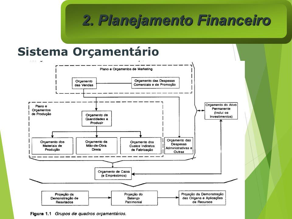 Sistema Orçamentário 2. Planejamento Financeiro