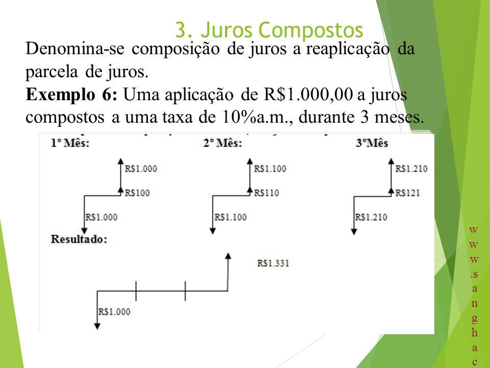 3. Juros Compostos Denomina-se composição de juros a reaplicação da parcela de juros. Exemplo 6: Uma aplicação de R$1.000,00 a juros compostos a uma t