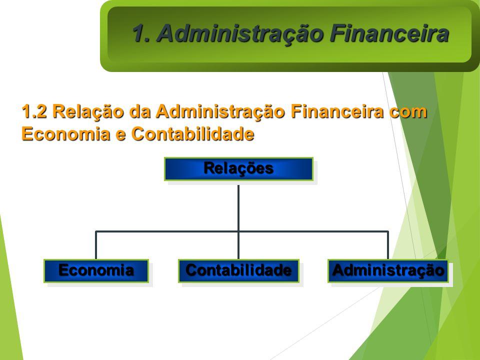 RelaçõesRelações EconomiaEconomiaContabilidadeContabilidadeAdministraçãoAdministração 1. Administração Financeira