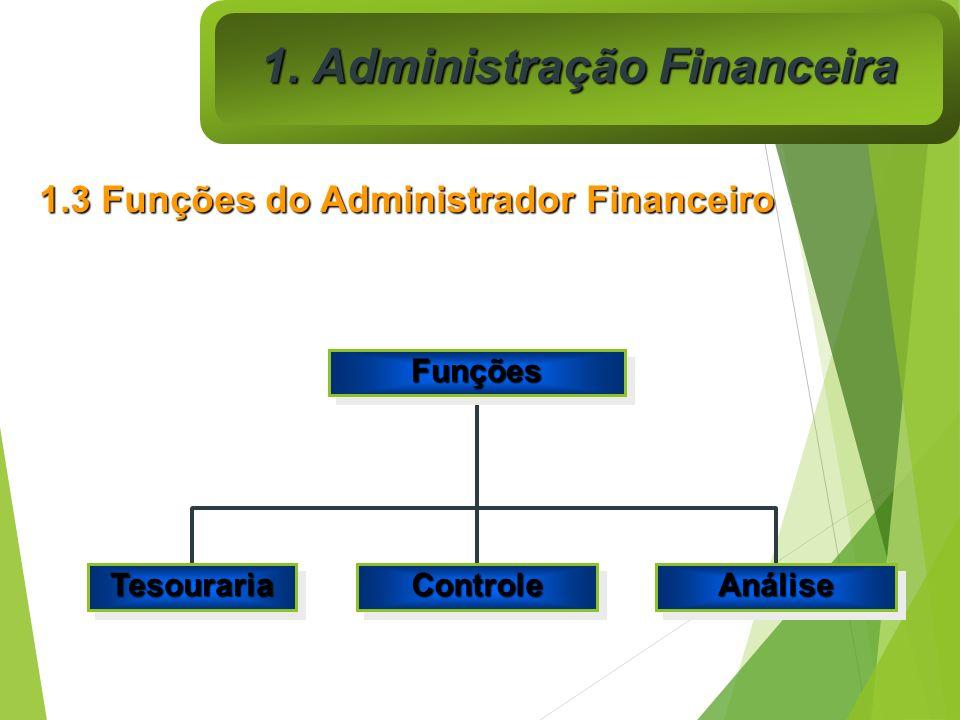 FunçõesFunções TesourariaTesourariaControleControleAnáliseAnálise 1.3 Funções do Administrador Financeiro