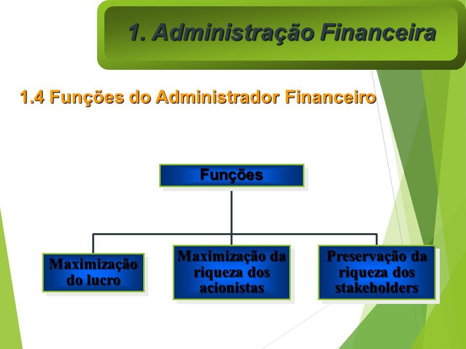 FunçõesFunções Maximização do lucro Maximização da riqueza dos acionistas Preservação da riqueza dos stakeholders 1. Administração Financeira 1.4 Funç