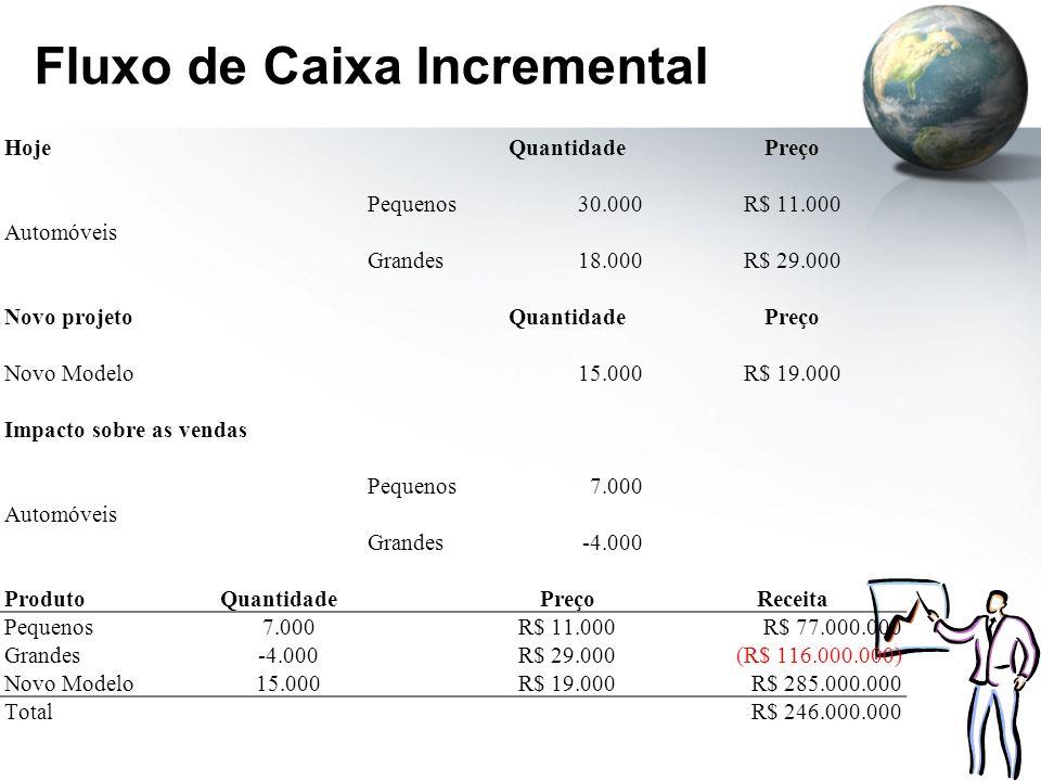 Fluxo de Caixa Incremental HojeQuantidadePreço Pequenos30.000R$ 11.000 Automóveis Grandes18.000R$ 29.000 Novo projetoQuantidadePreço Novo Modelo15.000