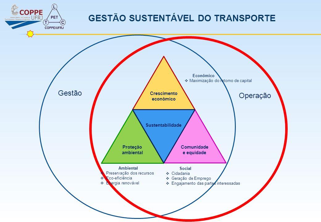 Crescimento econômico Comunidade e equidade Proteção ambiental Sustentabilidade Gestão Operação Social Cidadania Geração de Emprego Engajamento das pa