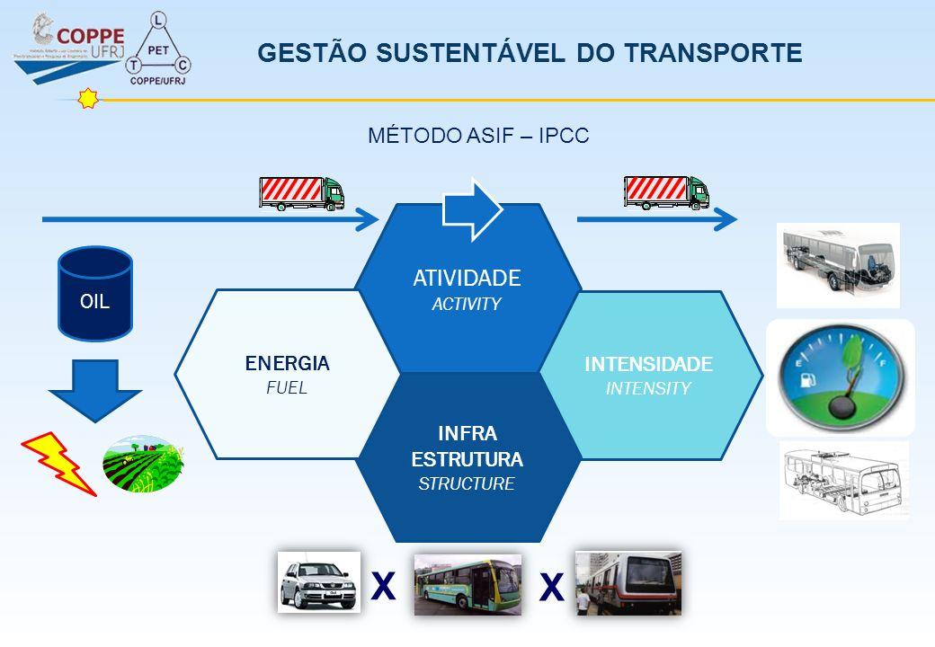ATIVIDADE ACTIVITY GESTÃO SUSTENTÁVEL DO TRANSPORTE INTENSIDADE INTENSITY INFRA ESTRUTURA STRUCTURE ENERGIA FUEL MÉTODO ASIF – IPCC OIL X X