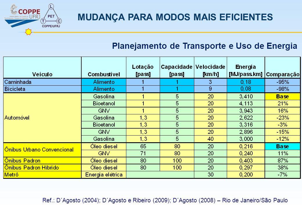 MUDANÇA PARA MODOS MAIS EFICIENTES Ref.: D´Agosto (2004); D´Agosto e Ribeiro (2009); D´Agosto (2008) – Rio de Janeiro/São Paulo Planejamento de Transp