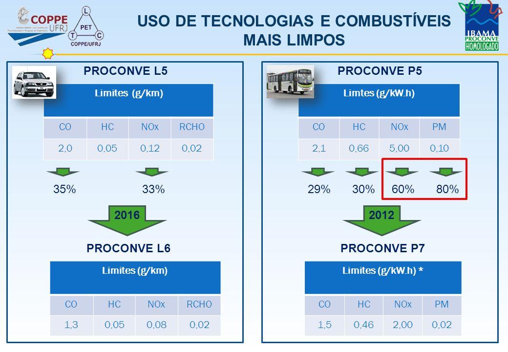 USO DE TECNOLOGIAS E COMBUSTÍVEIS MAIS LIMPOS PROCONVE P5 PROCONVE P7 Limtes (g/kW.h) COHCNOxPM 2,10,665,000,10 Limites (g/kW.h) * COHCNOxPM 1,50,462,