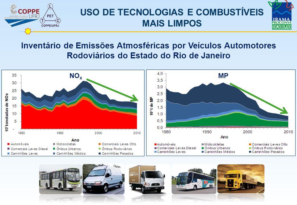 USO DE TECNOLOGIAS E COMBUSTÍVEIS MAIS LIMPOS NO x MP Inventário de Emissões Atmosféricas por Veículos Automotores Rodoviários do Estado do Rio de Jan