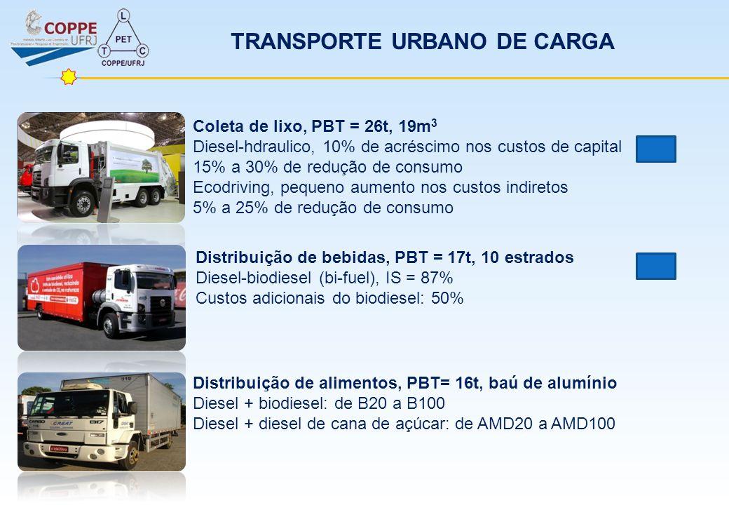 TRANSPORTE URBANO DE CARGA Coleta de lixo, PBT = 26t, 19m 3 Diesel-hdraulico, 10% de acréscimo nos custos de capital 15% a 30% de redução de consumo E