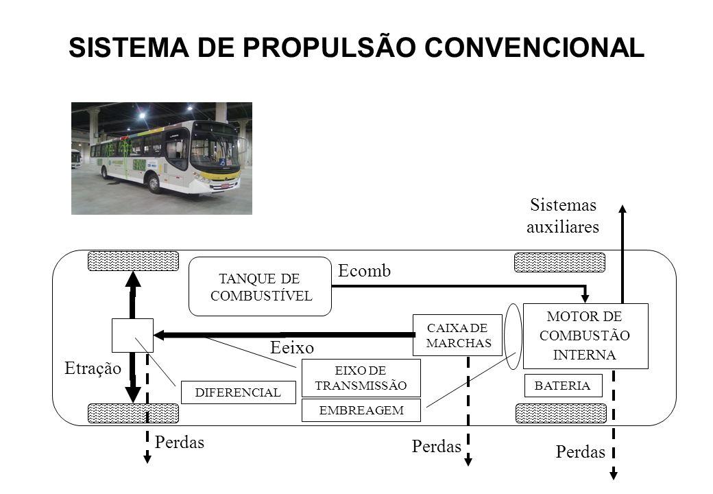 TANQUE DE COMBUSTÍVEL BATERIA MOTOR DE COMBUSTÃO INTERNA CAIXA DE MARCHAS DIFERENCIAL EIXO DE TRANSMISSÃO EMBREAGEM Ecomb Perdas Sistemas auxiliares E