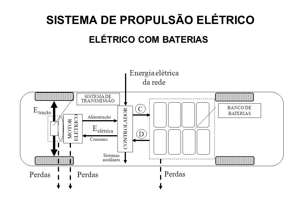 MOTOR ELÉTRICO SISTEMA DE TRANSMISSÃO Perdas Sistemas auxiliares E tração Perdas CONTROLADOR Energia elétrica da rede BANCO DE BATERIAS C D Consumo Al
