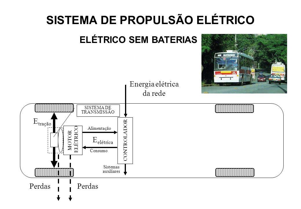 MOTOR ELÉTRICO SISTEMA DE TRANSMISSÃO Sistemas auxiliares E tração Perdas CONTROLADOR Energia elétrica da rede Consumo Alimentação E elétrica SISTEMA