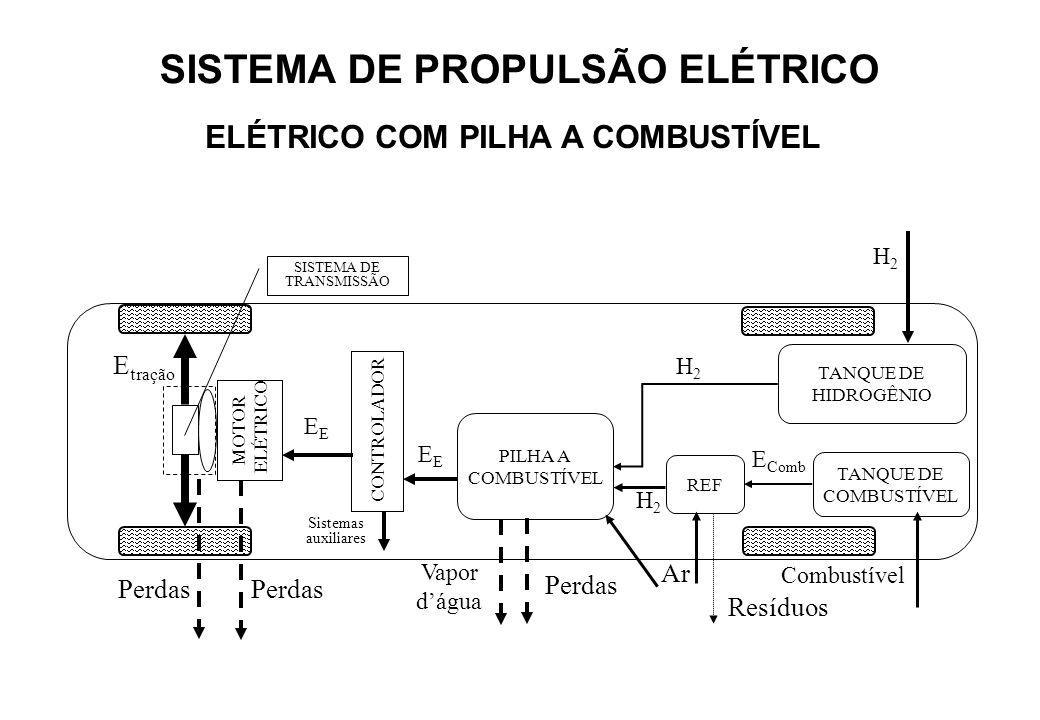 MOTOR ELÉTRICO SISTEMA DE TRANSMISSÃO Perdas Sistemas auxiliares E tração Perdas CONTROLADOR PILHA A COMBUSTÍVEL Vapor dágua E Comb TANQUE DE HIDROGÊN