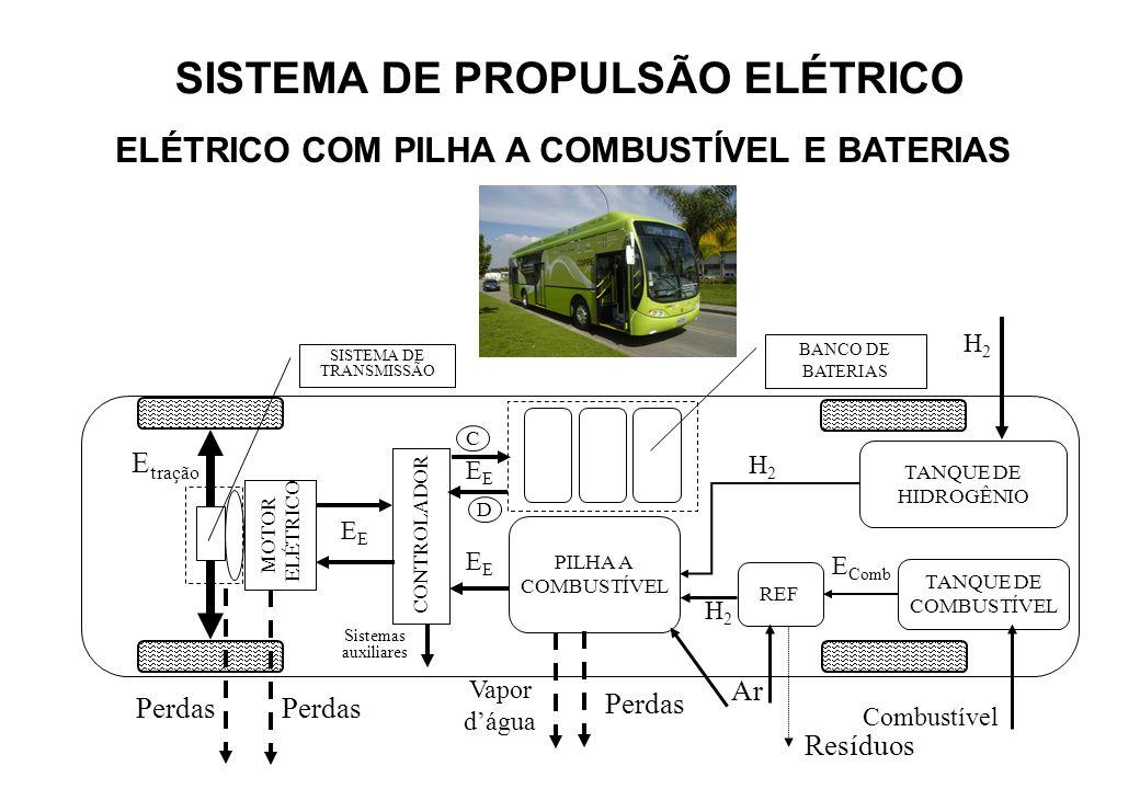MOTOR ELÉTRICO SISTEMA DE TRANSMISSÃO Perdas Sistemas auxiliares E tração Perdas REF TANQUE DE HIDROGÊNIO CONTROLADOR H2H2 BANCO DE BATERIAS TANQUE DE