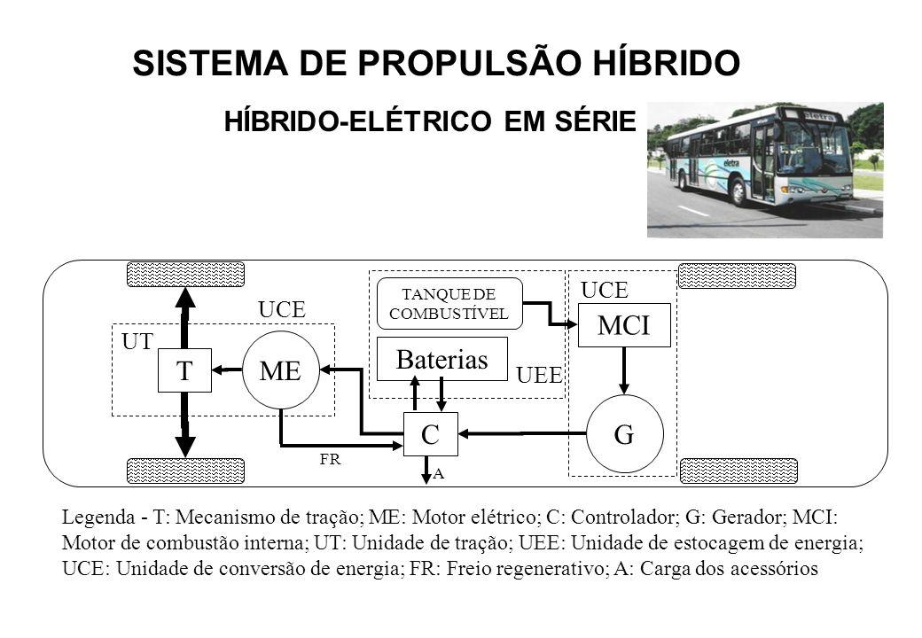 Legenda - T: Mecanismo de tração; ME: Motor elétrico; C: Controlador; G: Gerador; MCI: Motor de combustão interna; UT: Unidade de tração; UEE: Unidade