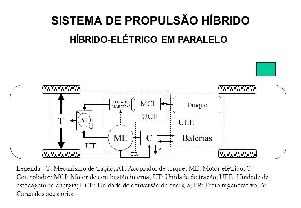 Legenda - T: Mecanismo de tração; AT: Acoplador de torque; ME: Motor elétrico; C: Controlador; MCI: Motor de combustão interna; UT: Unidade de tração;