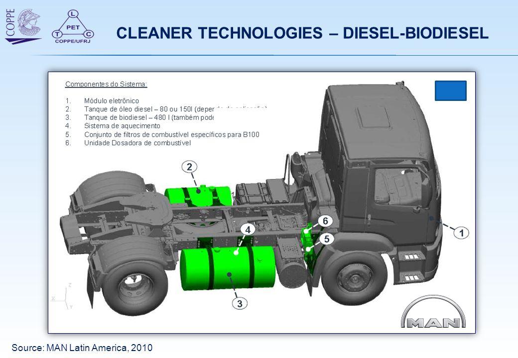 CLEANER TECHNOLOGIES – DIESEL-BIODIESEL Source: MAN Latin America, 2010