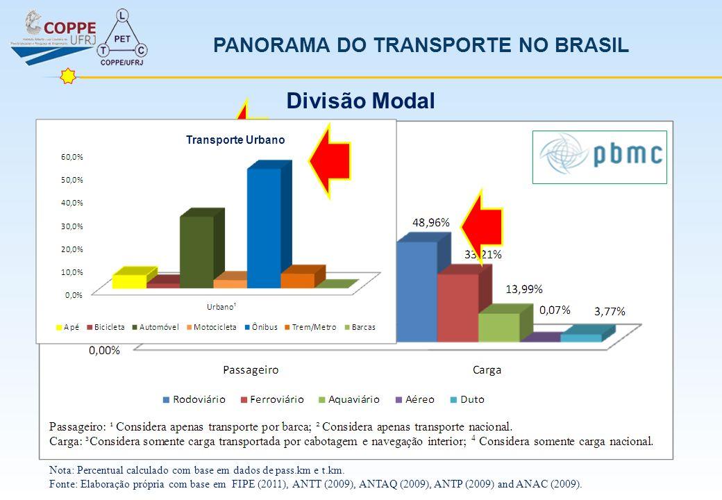 PANORAMA DO TRANSPORTE NO BRASIL Nota: Percentual calculado com base em dados de pass.km e t.km. Fonte: Elaboração própria com base em FIPE (2011), AN