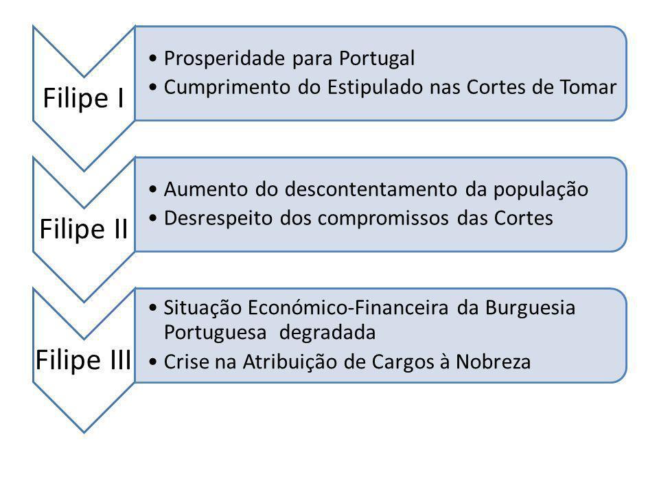 Filipe I Prosperidade para Portugal Cumprimento do Estipulado nas Cortes de Tomar Filipe II Aumento do descontentamento da população Desrespeito dos c