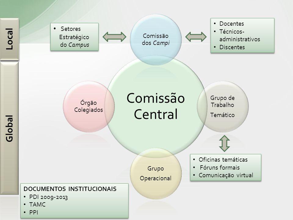 Comissão Central Comissão dos Campi Grupo de Trabalho Temático Grupo Operacional Órgão Colegiados Oficinas temáticas Fóruns formais Comunicação virtua