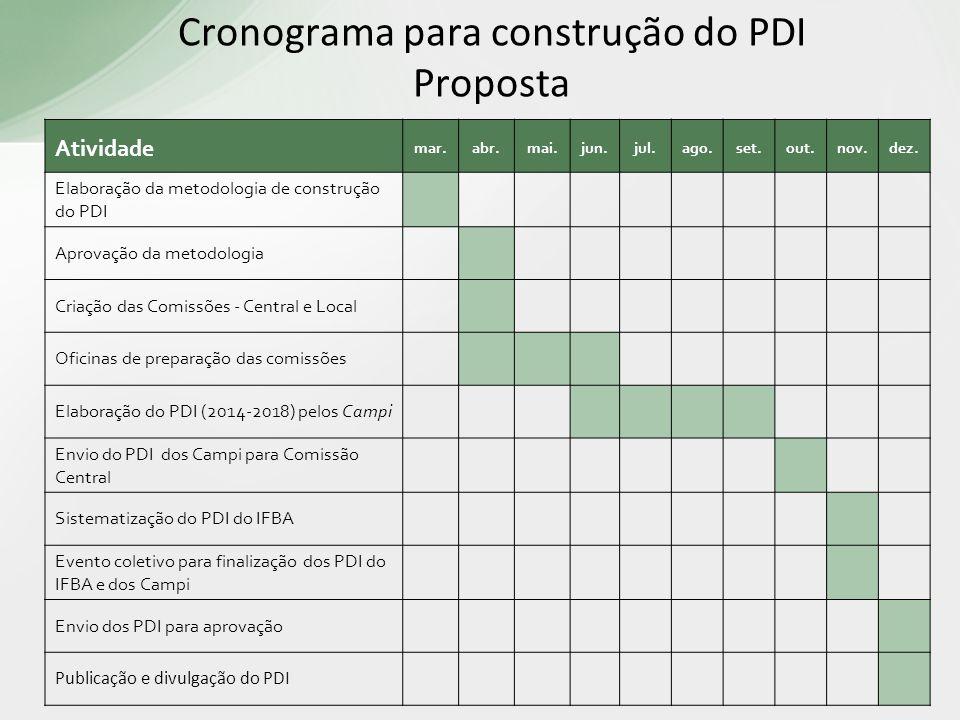 Cronograma para construção do PDI Proposta Atividade mar.abr.mai.jun.jul.ago.set.out.nov.dez. Elaboração da metodologia de construção do PDI Aprovação