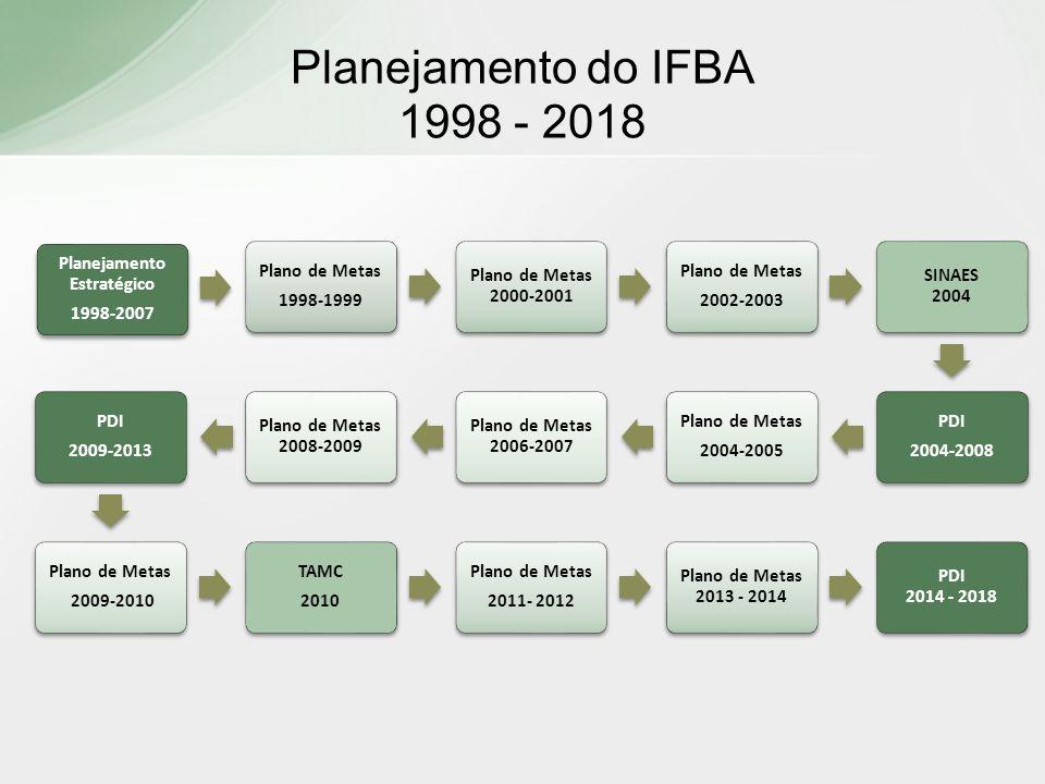 Planejamento do IFBA 1998 - 2018 Planejamento Estratégico 1998-2007 Plano de Metas 1998-1999 Plano de Metas 2000-2001 Plano de Metas 2002-2003 SINAES