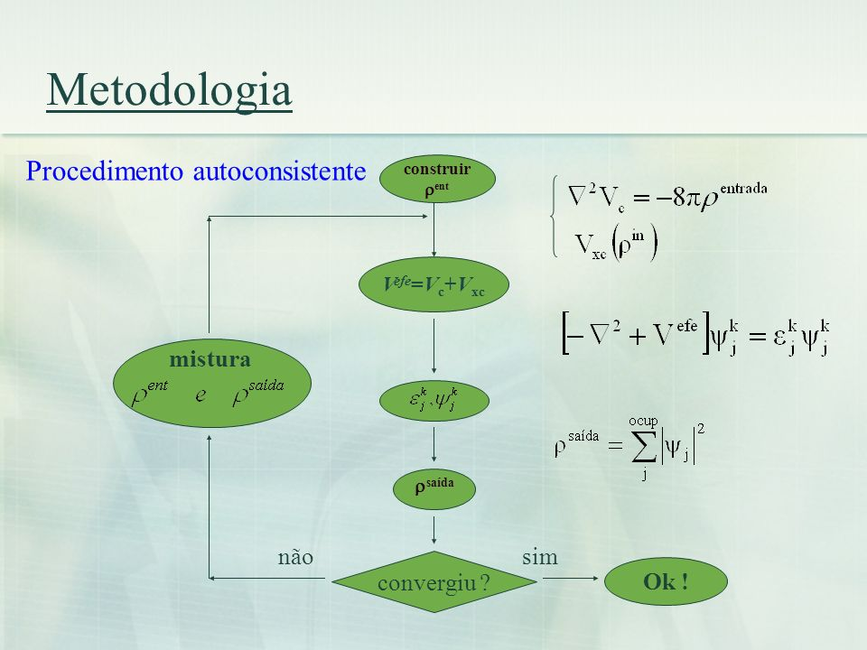 Metodologia construir ent V efe =V c +V xc saída converg. ? sim Ok ! não mistura Procedimento autoconsistente convergiu ?