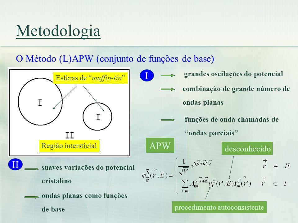 Metodologia O Método (L)APW (conjunto de funções de base) Esferas de muffin-tin Região intersticial I grandes oscilações do potencial combinação de gr