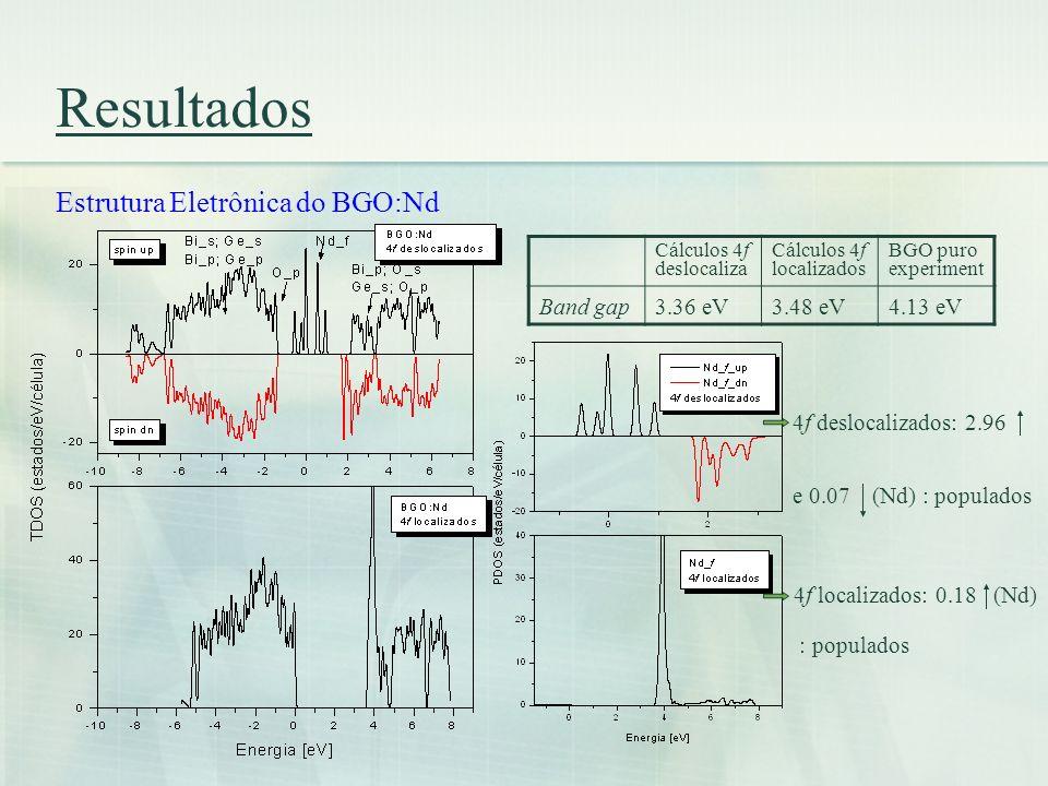 Resultados Estrutura Eletrônica do BGO:Nd Cálculos 4f deslocaliza Cálculos 4f localizados BGO puro experiment Band gap3.36 eV3.48 eV4.13 eV 4f desloca