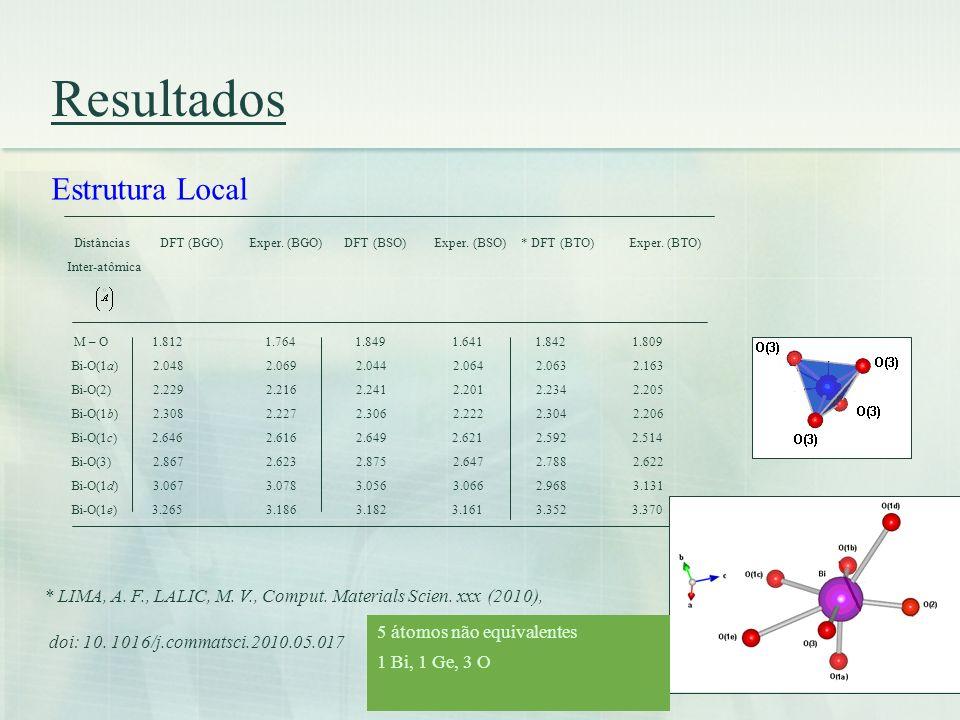 Resultados Estrutura Local Distâncias DFT (BGO) Exper. (BGO) DFT (BSO) Exper. (BSO) * DFT (BTO) Exper. (BTO) Inter-atômica M – O 1.812 1.764 1.849 1.6