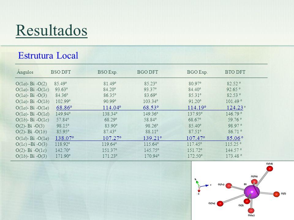 Resultados Ângulos BSO DFT BSO Exp. BGO DFT BGO Exp. BTO DFT O(1a)- Bi -O(2) 85.49º 81.49º 85.23º 80.97º 82.52 º O(1a)- Bi -O(1c) 93.63º 84.20º 93.37º