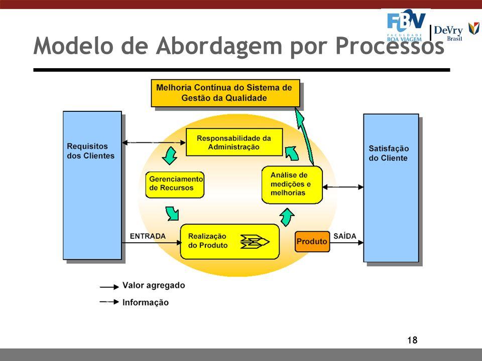 18 Modelo de Abordagem por Processos