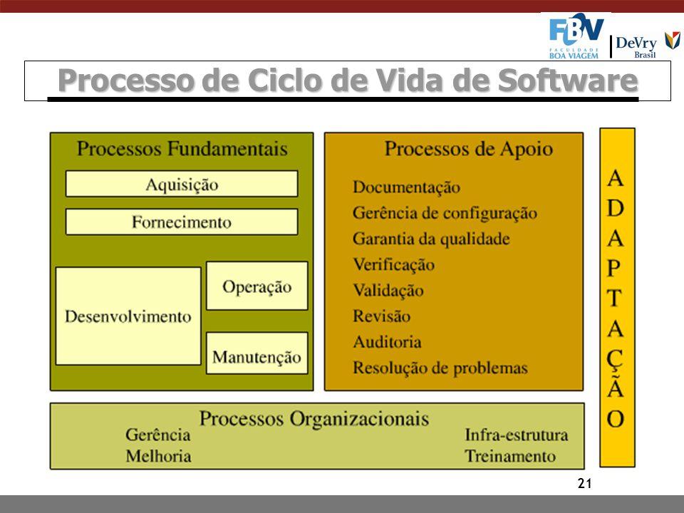 21 Processo de Ciclo de Vida de Software