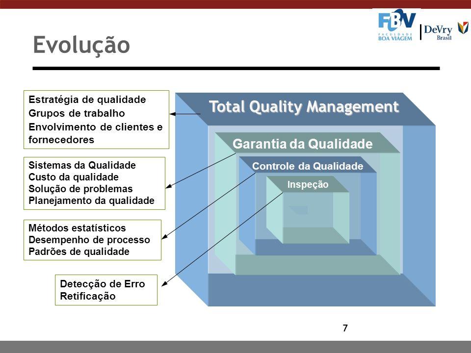 7 Evolução Total Quality Management Garantia da Qualidade Controle da Qualidade Inspeção Detecção de Erro Retificação Métodos estatísticos Desempenho