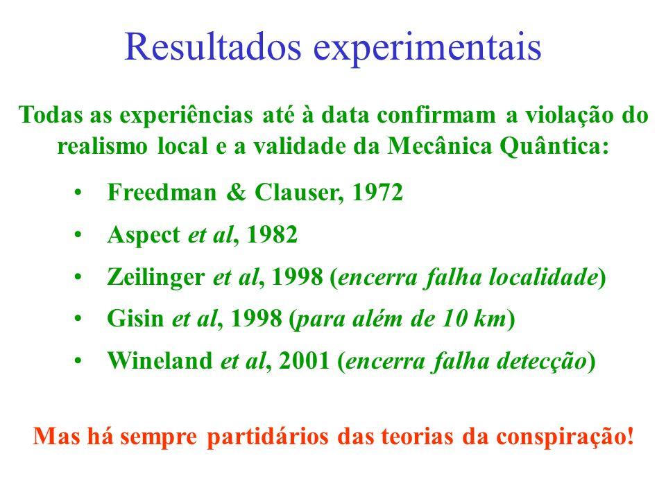 Resultados experimentais Freedman & Clauser, 1972 Aspect et al, 1982 Zeilinger et al, 1998 (encerra falha localidade) Gisin et al, 1998 (para além de