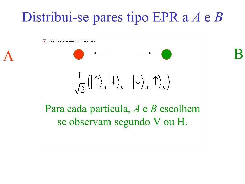 A B Para cada partícula, A e B escolhem se observam segundo V ou H.