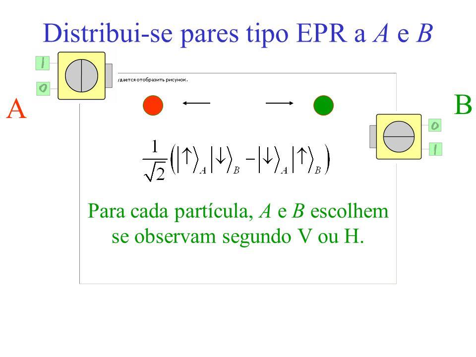 Distribui-se pares tipo EPR a A e B A B Para cada partícula, A e B escolhem se observam segundo V ou H.