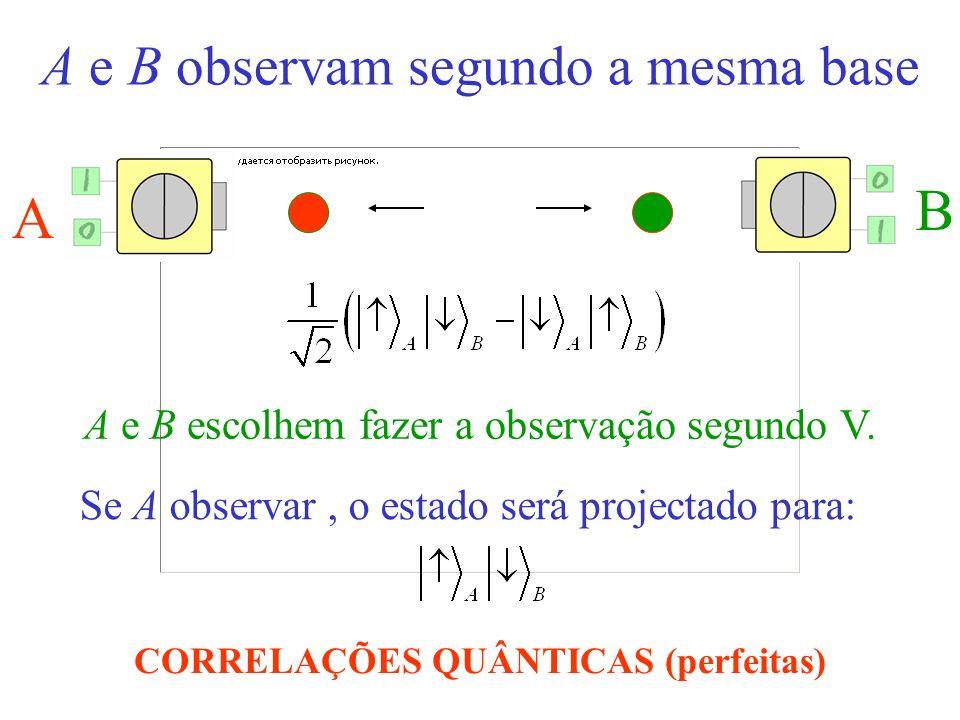 A e B observam segundo a mesma base A B A e B escolhem fazer a observação segundo V. Se A observar o estado será projectado para: CORRELAÇÕES QUÂNTICA