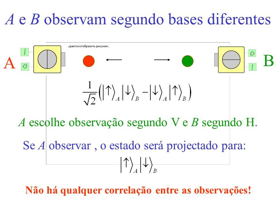 A e B observam segundo bases diferentes A B A escolhe observação segundo V e B segundo H. Se A observar o estado será projectado para: Não há qualquer