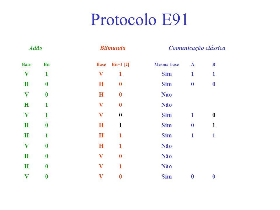AdãoBlimundaComunicação clássica BaseBitBaseBit+1 [2]Mesma baseAB V1V1Sim11 H0H0 00 V0H0Não H1V0 V1V0Sim10 H0H1 01 H1H1 11 V0H1Não H0V0 H0V1 V0V0Sim00