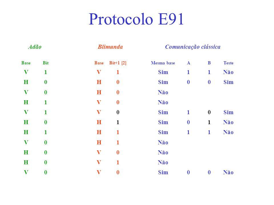 AdãoBlimundaComunicação clássica BaseBitBaseBit+1 [2]Mesma baseABTeste V1V1Sim11Não H0H0Sim00 V0H0Não H1V0 V1V0Sim10 H0H1 01Não H1H1Sim11Não V0H1 H0V0