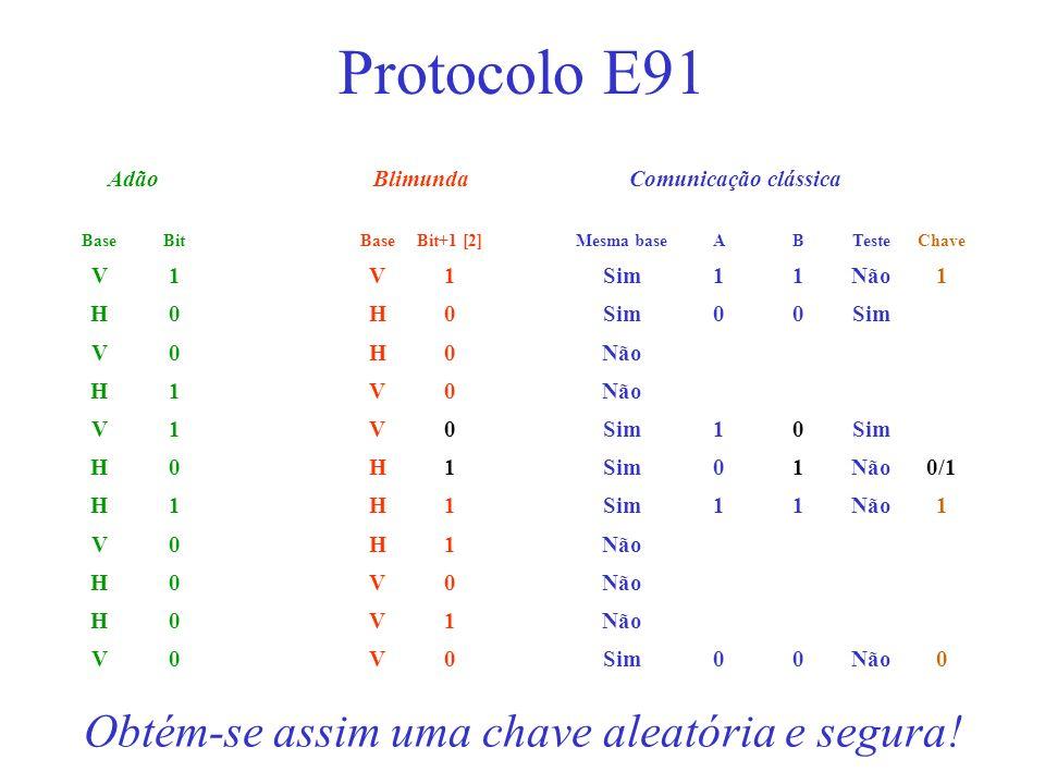 AdãoBlimundaComunicação clássica BaseBitBaseBit+1 [2]Mesma baseABTesteChave V1V1Sim11Não1 H0H0Sim00 V0H0Não H1V0 V1V0Sim10 H0H1 01Não0/1 H1H1Sim11Não1