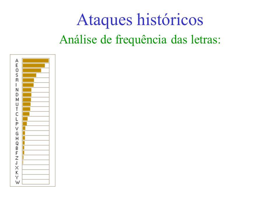 Análise de frequência das letras: Ataques históricos