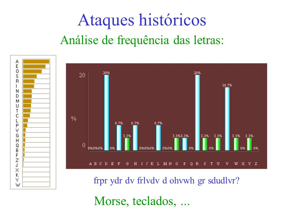 Análise de frequência das letras: Ataques históricos Morse, teclados,... frpr ydr dv frlvdv d ohvwh gr sdudlvr?
